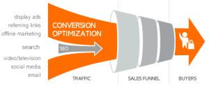 conversion-rate-optimization-seo-mumbai